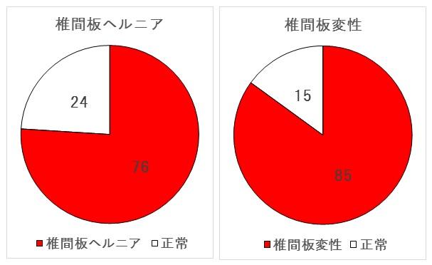 【グラフ】椎間板の異常