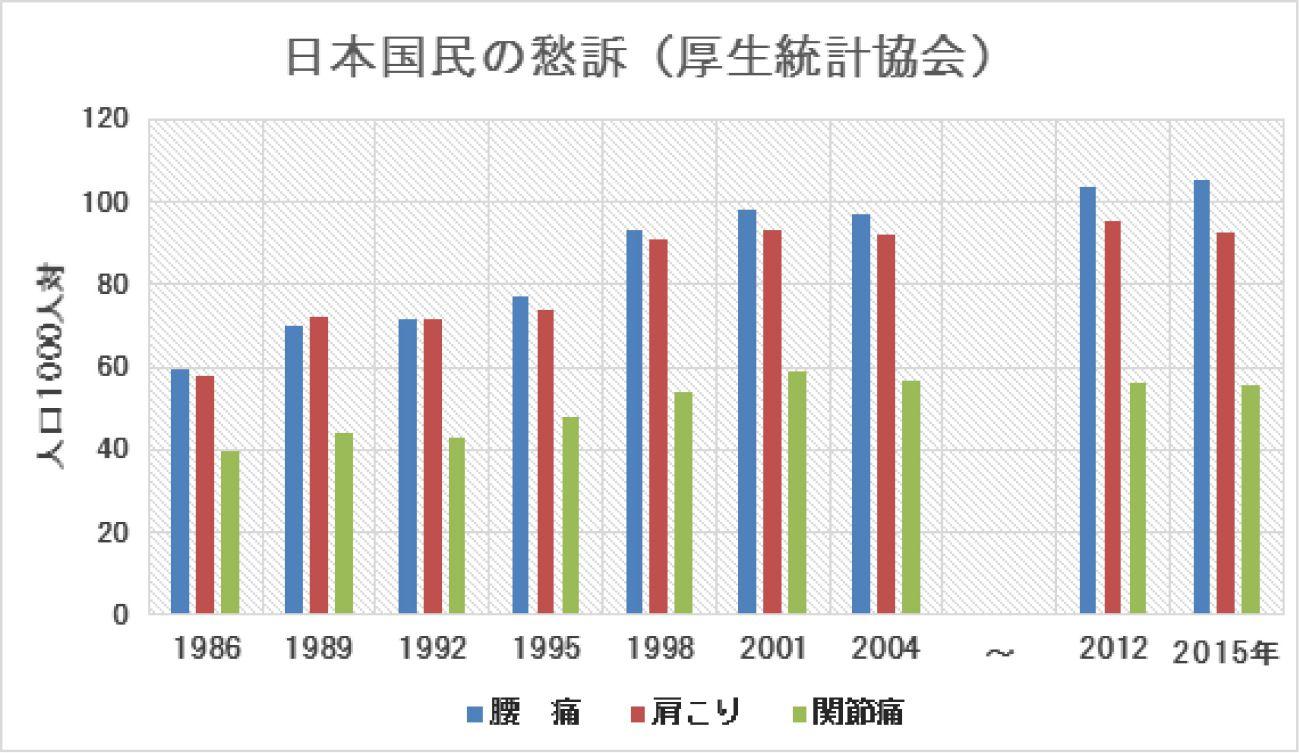 【グラフ】日本国民の愁訴
