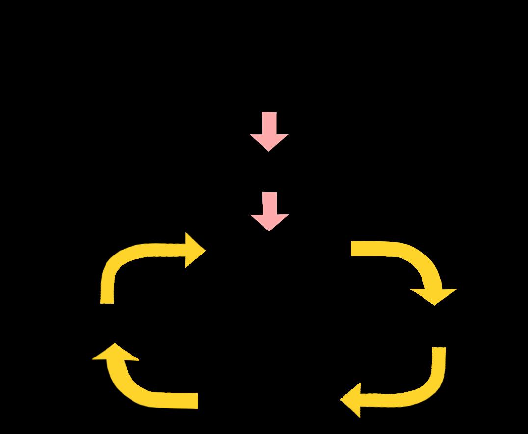 トリガーポイントの発生と悪循環