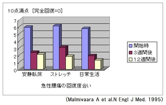 【グラフ】ぎっくり腰の回復度合い